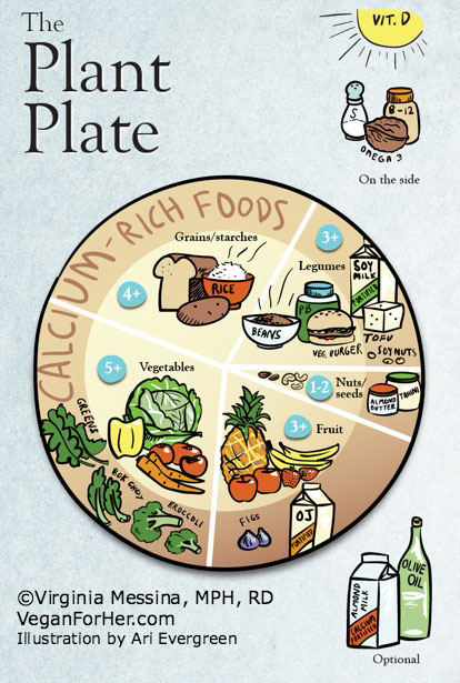 Compassionate Plate (Source:  Virginia Messina, VeganForHer.com)